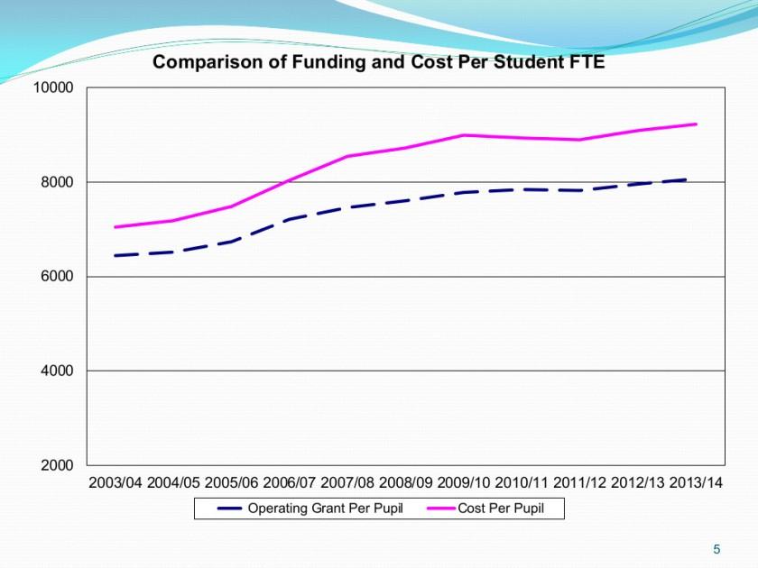 2014-2015 Public Budget Presentation 5