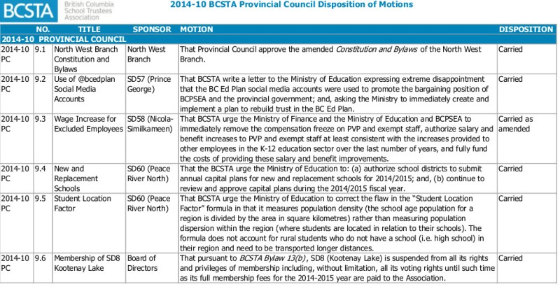 2014-10 BCSTA Provincial Council Disposition of Motions