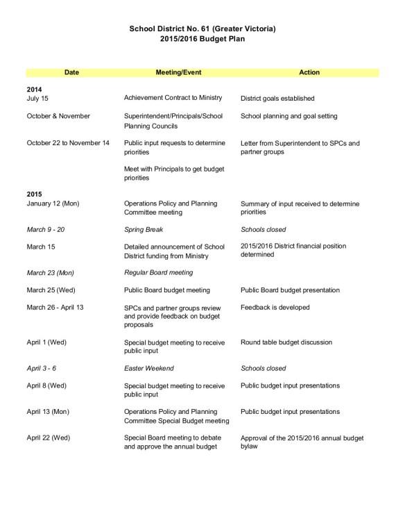 2015-2016 Budget Plan