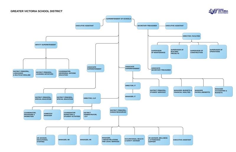gvsd-org-chart