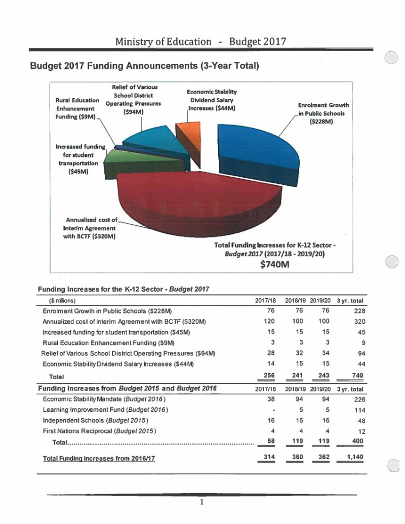 MOE Budget 2017 Overview Feb 2017 2